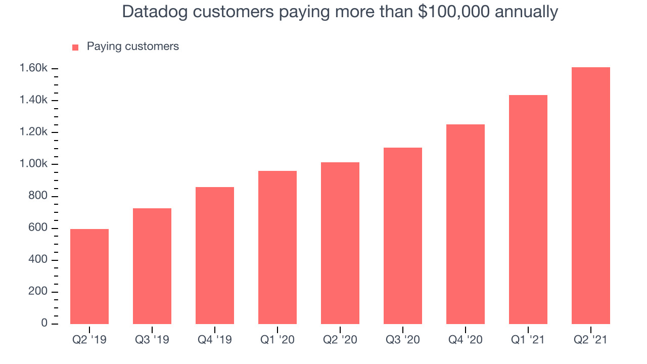 Datadog customers paying more than $100,000 annually