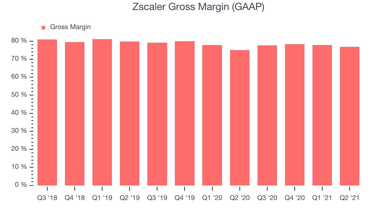 Zscaler Gross Margin (GAAP)