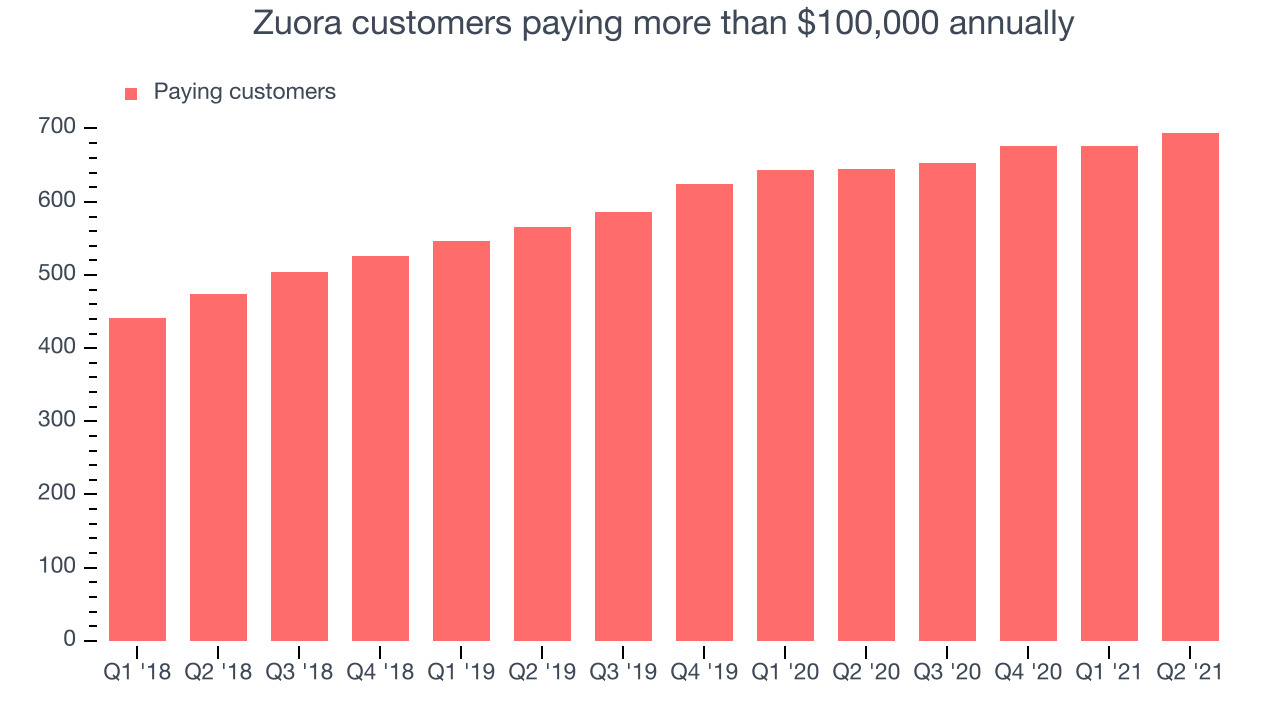 Zuora customers paying more than $100,000 annually