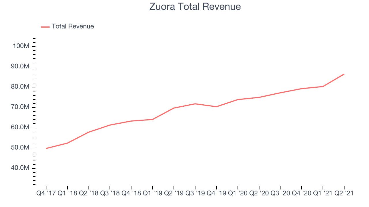 Zuora Total Revenue
