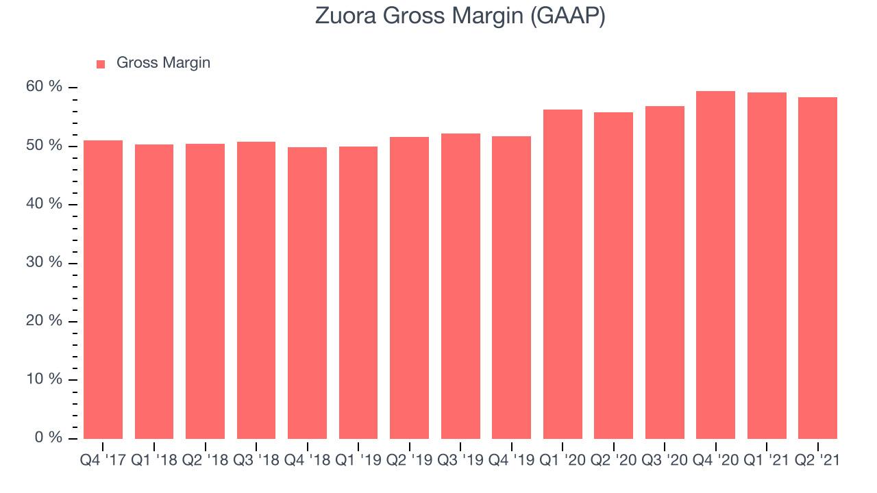 Zuora Gross Margin (GAAP)