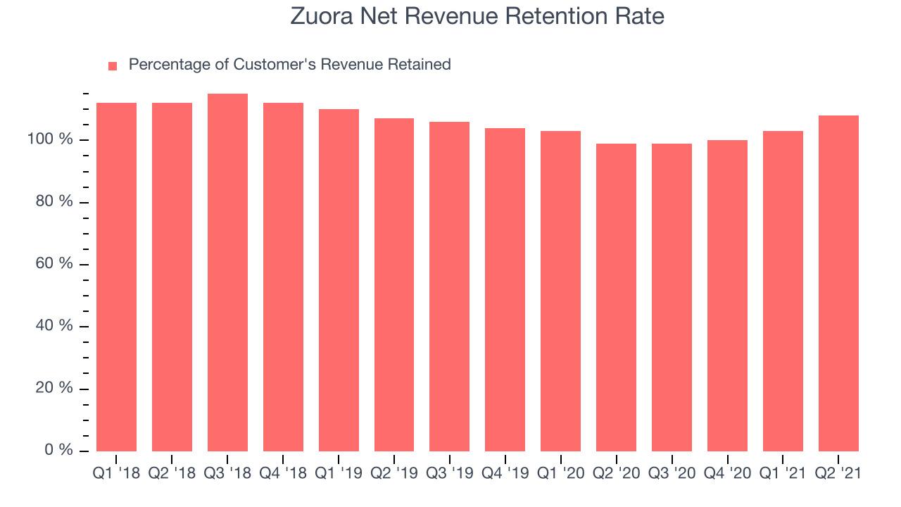 Zuora Net Revenue Retention Rate